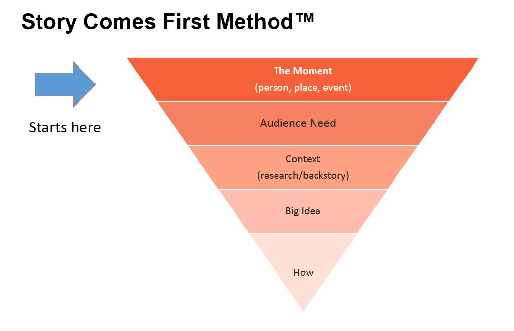 Story Comes First method starts with a moment.