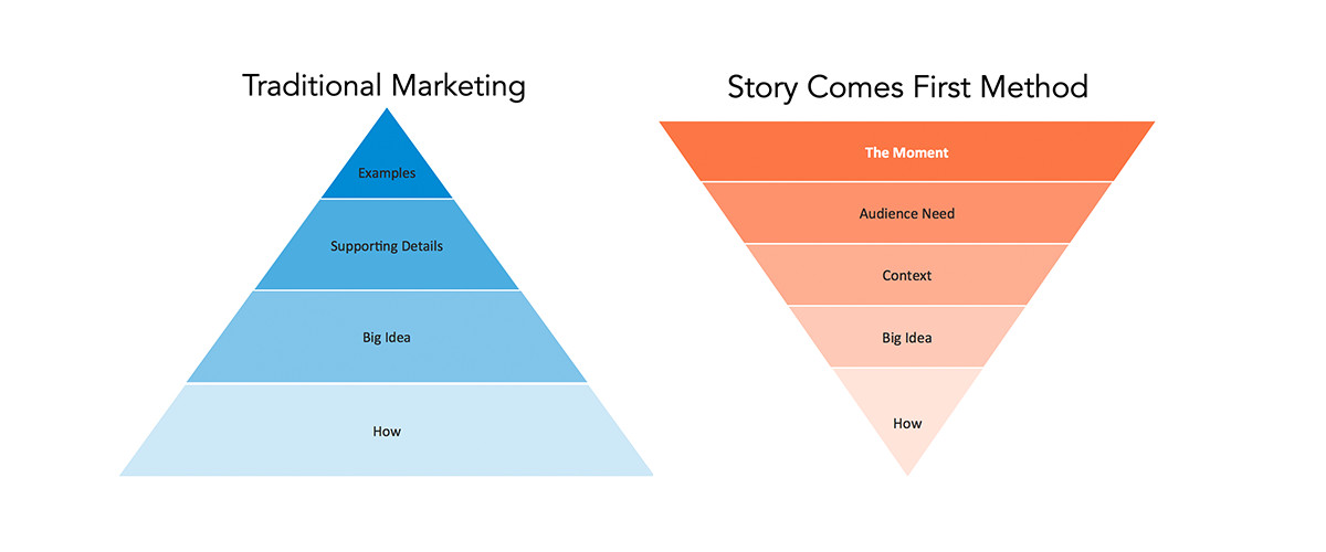 The Story Comes First method flips traditional marketing to tell stories about audience moments first.